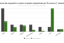 distribuzione_dei_sequestri_e_numero_di_piante_sequestrate_per_provincia_1deg_semestre_2016.png