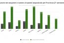 1_distribuzione_dei_sequestri_e_numero_di_piante_sequestrate_per_provincia_2deg_semestre_2017.png