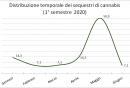 distribuzione_temporale_dei_sequestri_di_cannabis_1deg_semestre_2020.png