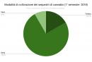 _modalita_di_coltivazione_dei_sequestri_di_cannabis_i_2018.png