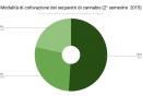 modalita_di_coltivazione_dei_sequestri_di_cannabis_ii_2015.png