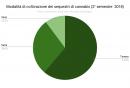 3_modalita_di_coltivazione_dei_sequestri_di_cannabis_ii_2018.png