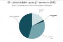 obiettivi_delle_rapine_1deg_semestre_2020.png