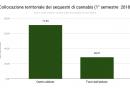 collocazione_territoriale_dei_sequestri_di_cannabis_1deg_semestre_2018