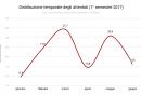distribuzione_temporale_attentati_i_2017