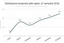 distribuzione_temporale_delle_rapine_2deg_semestre_2018