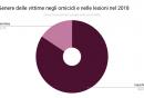genere_delle_vittime_negli_omicidi_e_nelle_lesioni_nel_2018