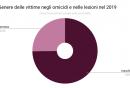 omicidi_lesioni2019_3