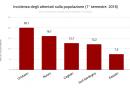 incidenza_degli_attentati_sulla_popolazione_1deg_semestre_2018.png