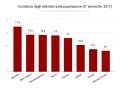 incidenza_degli_attentati_sulla_popolazione_secondo_2017