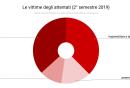 le_vittime_degli_attentati_2deg_semestre_2019