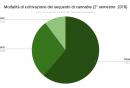 modalita_di_coltivazione_dei_sequestri_di_cannabis_2deg_semestre_2018.